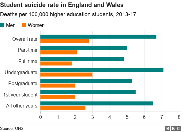 Chart showing student suicide rate
