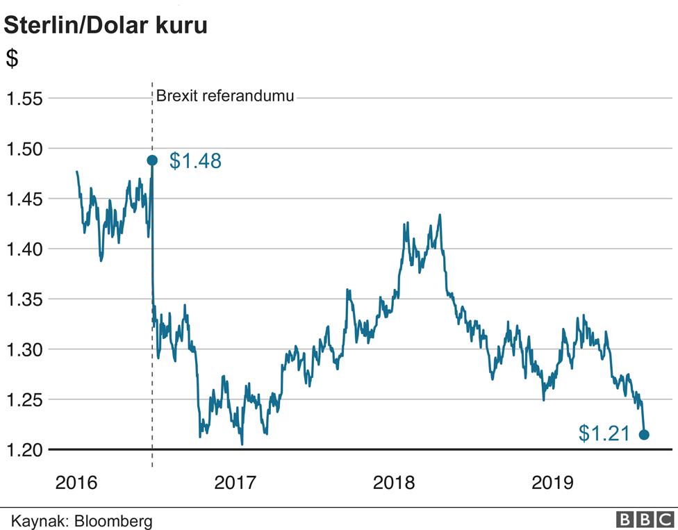 Sterlin/Dolar