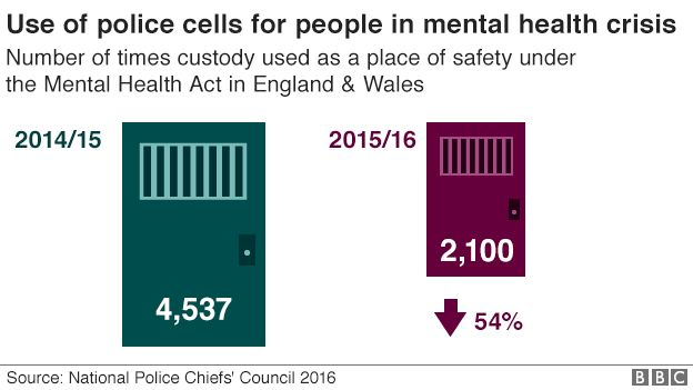 Mental Health 10 Charts On The Scale Of The Problem Bbc News