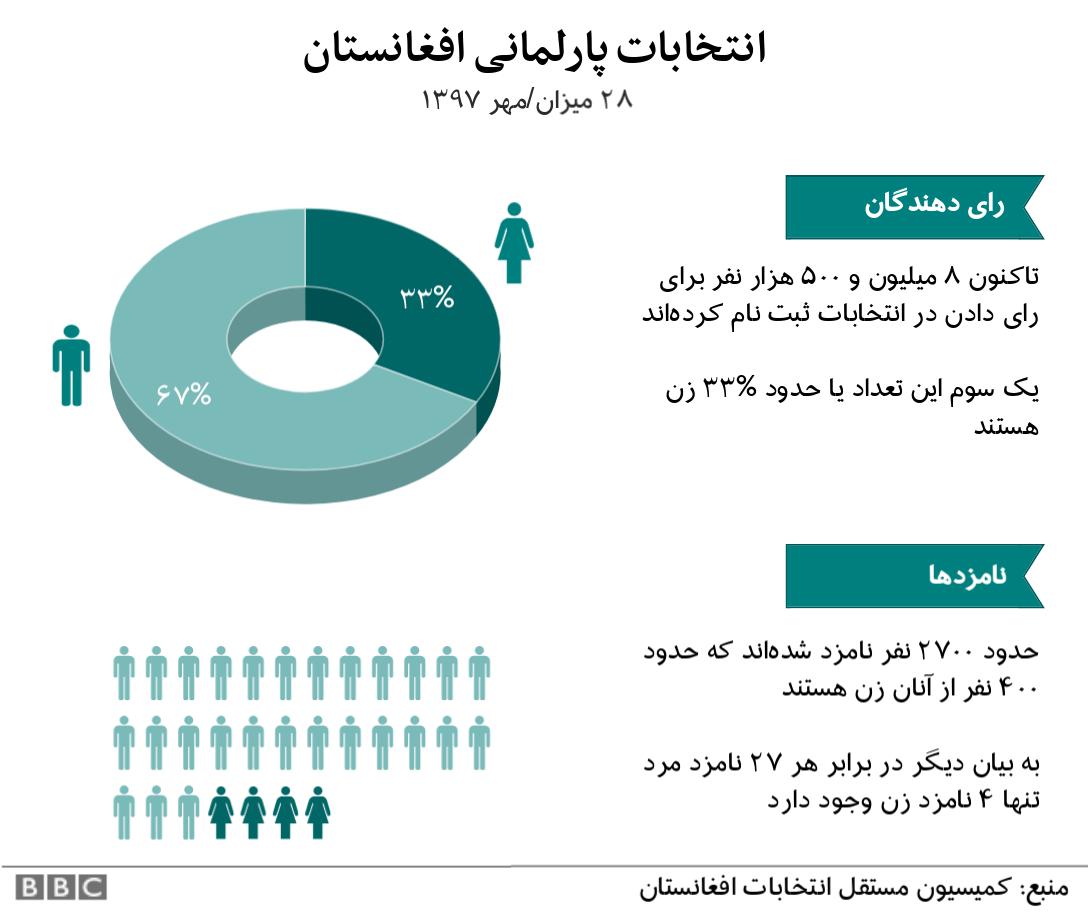 انتخابات پارلمانی