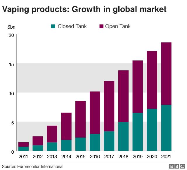 Vaping - the rise in five charts - BBC News