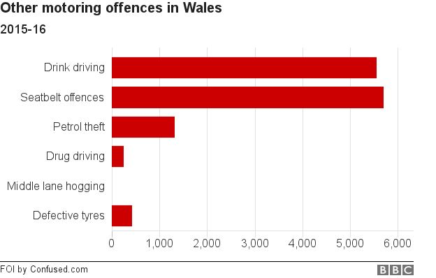 Other motoring offences in Wales 2015-16