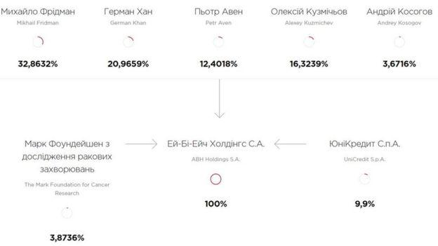 Схема акціонерів Альба-банку