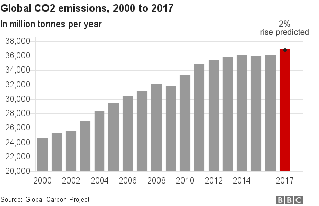 Chart showing rising in global CO2 emissions in 2017
