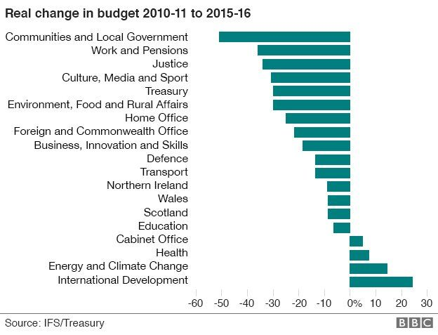 Graph showing the percentage change in budget for each government department from 2010-11 to 2015-16