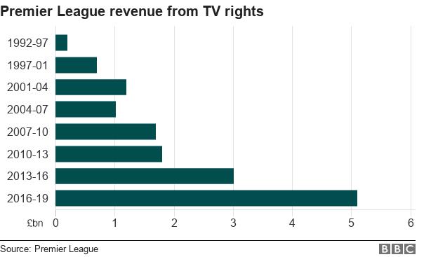 Chart of Premier League revenue