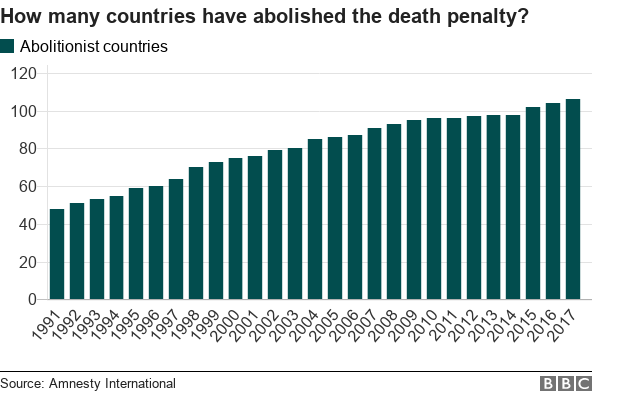 penalty: How many countries still have it? - BBC News on