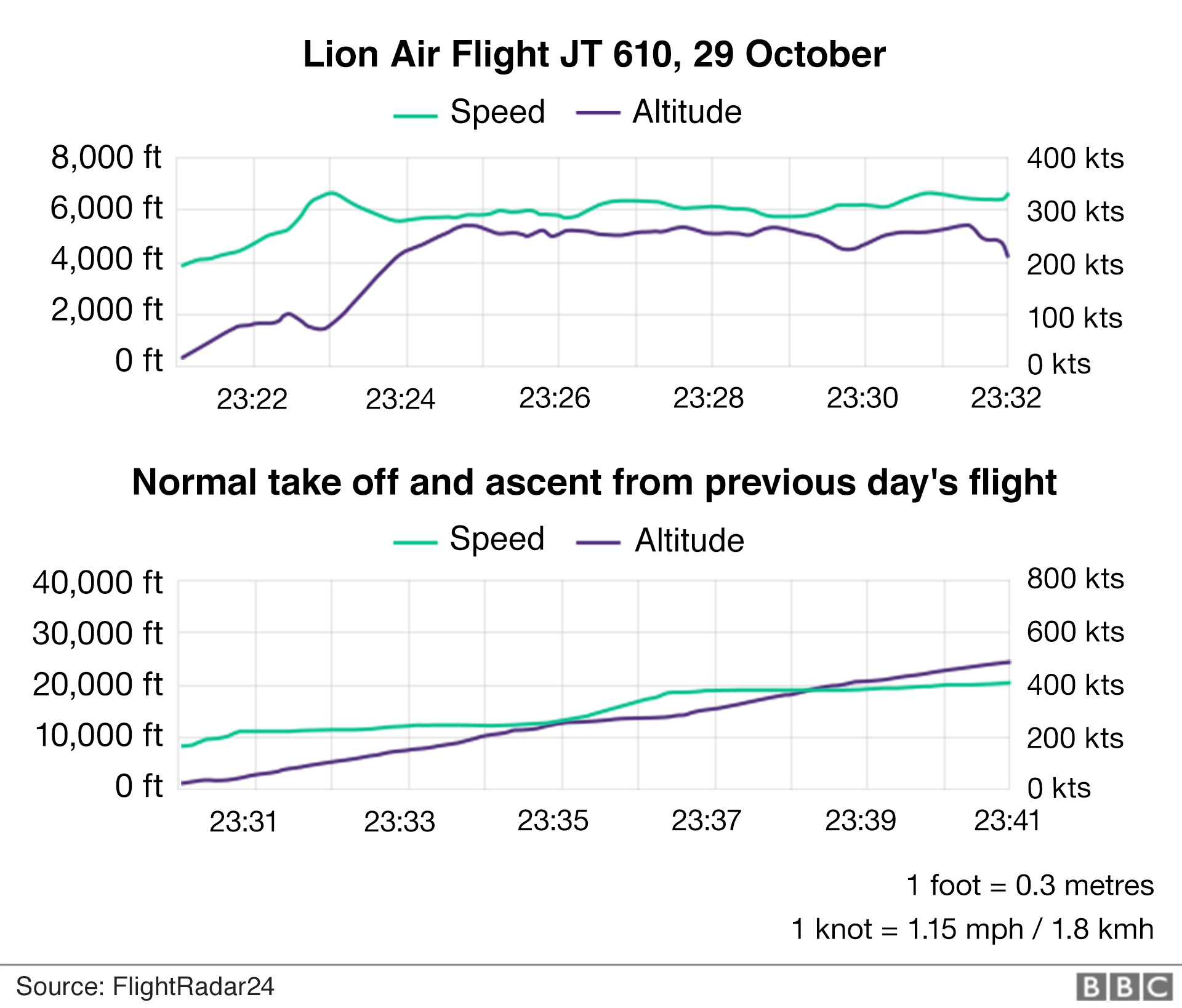 Graphic: Flight trajectory of Lion Air Flight JT610.