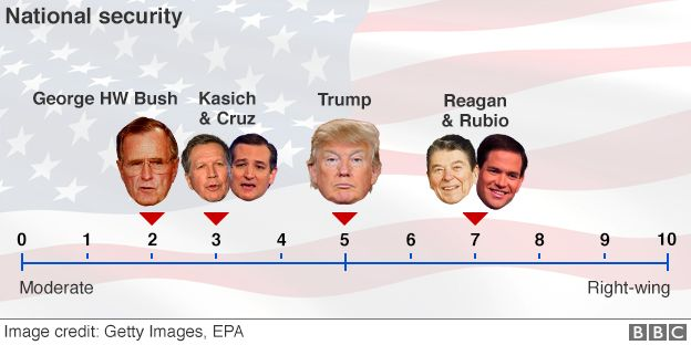 US Election How Donald Trump Compares To Ronald Reagan BBC - Bbc election map us