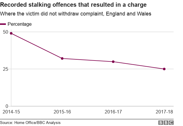 Chart showing the outcome of stalking offences in England and Wales