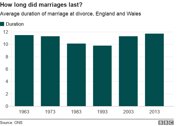 average marriage length before divorce
