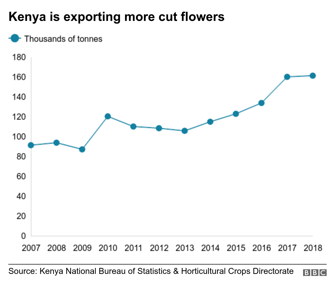 Chart shows how many flowers Kenya exports
