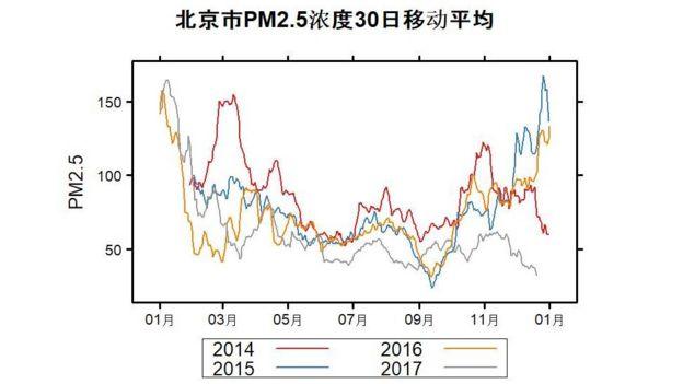 北京市最近四年PM2.5濃度30日移動平均圖
