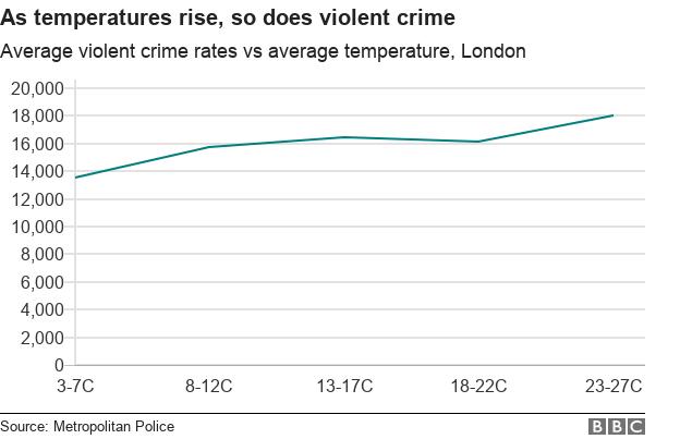graph: as temperatures rise, so do violent crime