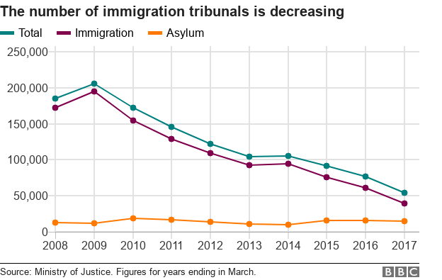 Chart showing decrease in immigration and asylum tribunals