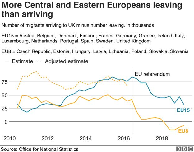 Chart comparing migration from different groups of countries in the UK