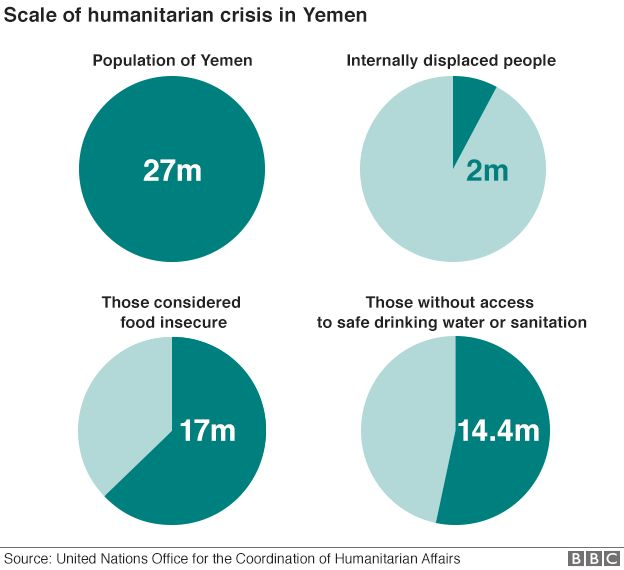 How To Start A Introduction On A Essay Charts Showing Scale Of Humanitarian Crisis In Yemen Hook For Essay Example also Grandmother Essay Yemen Conflict How Bad Is The Humanitarian Crisis  Bbc News Speech Critique Essay