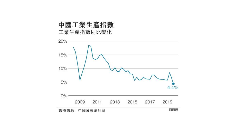 中国工业生产指数变化
