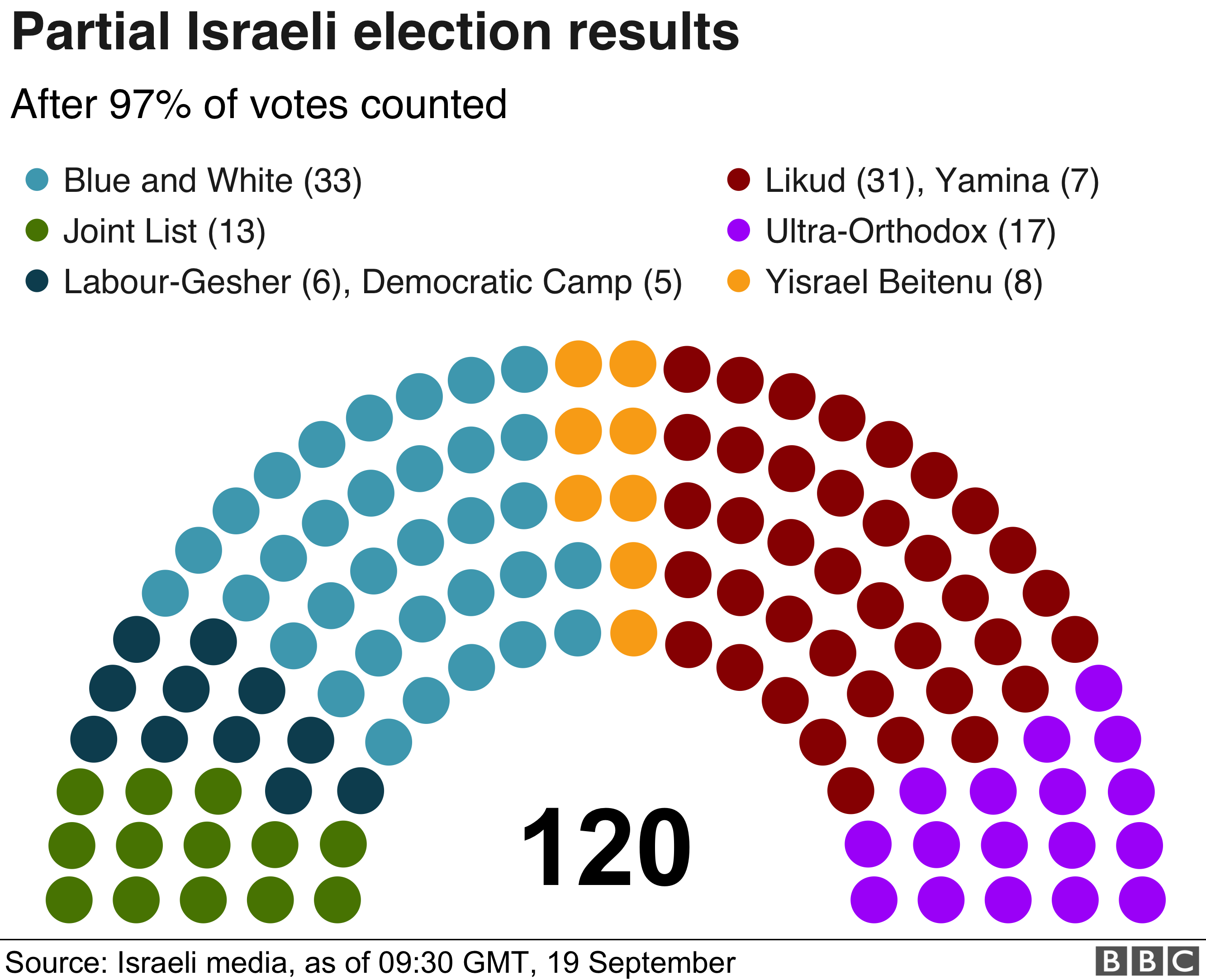Partial Israeli election results