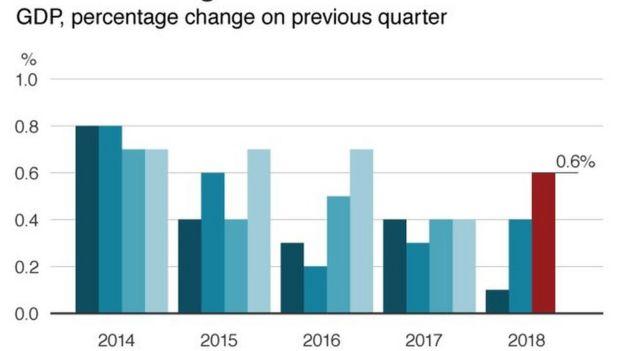 Biểu đồ tăng trưởng kinh tế Anh do ONS cung cấp