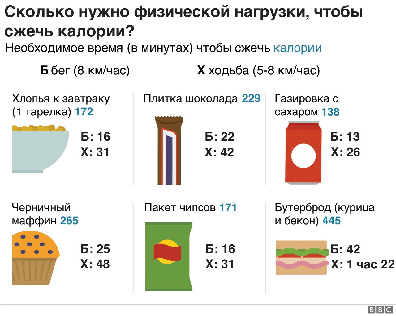Таблица потребления калорий