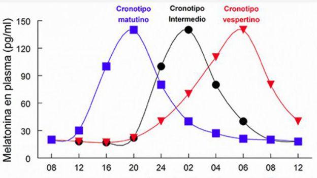 Gráficos con distintos crnotipos