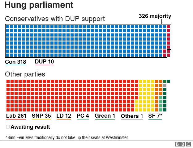 Hung parliament