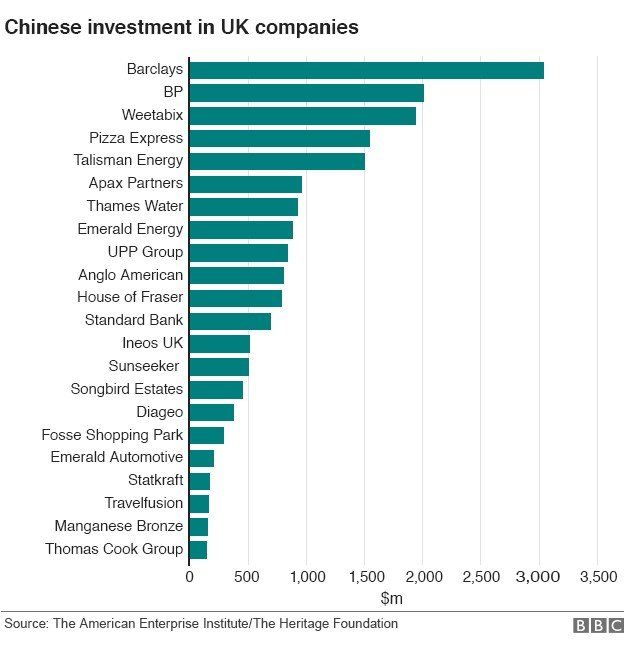 Chinese investments in UK companies
