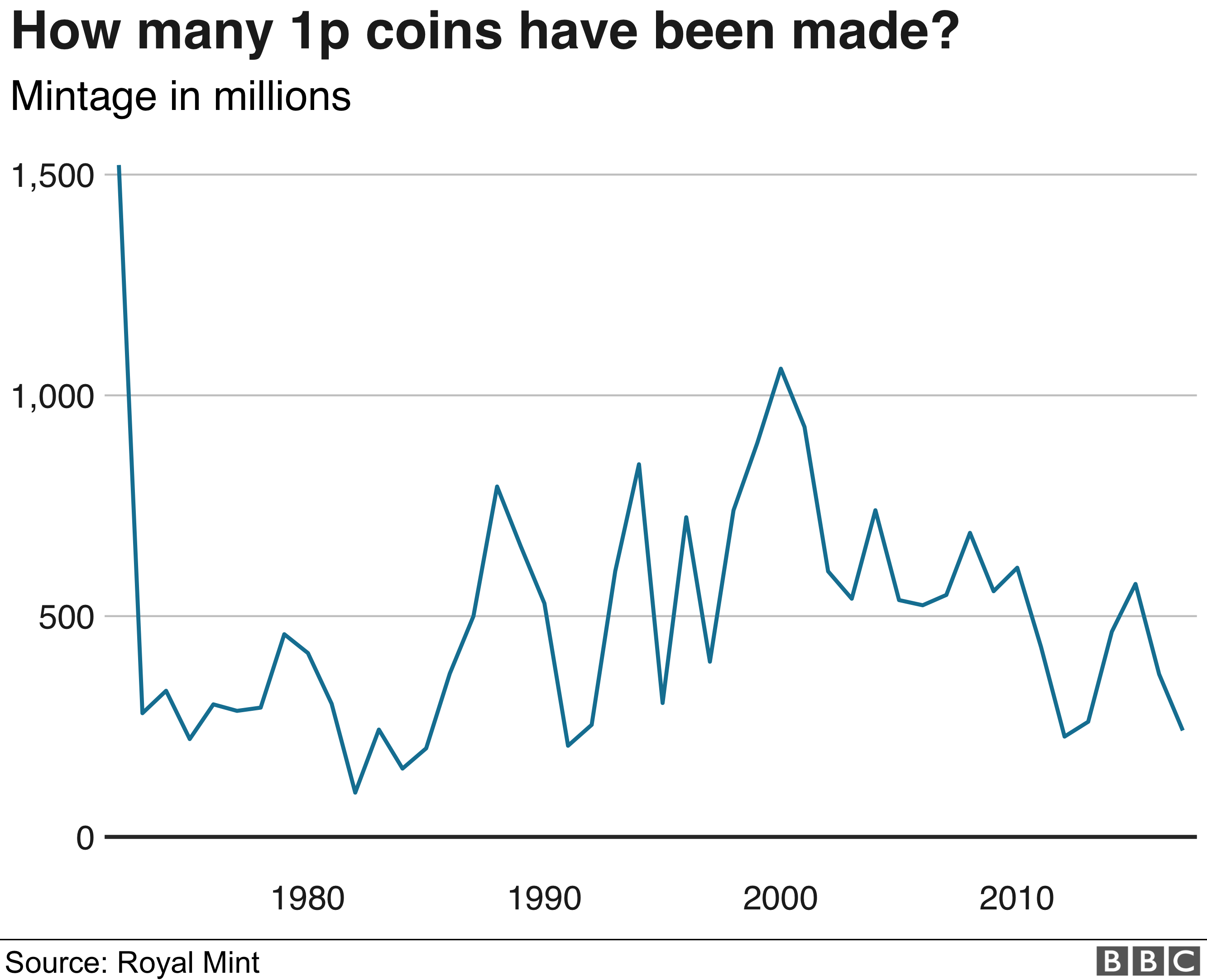 1p coin mintage figures graphic