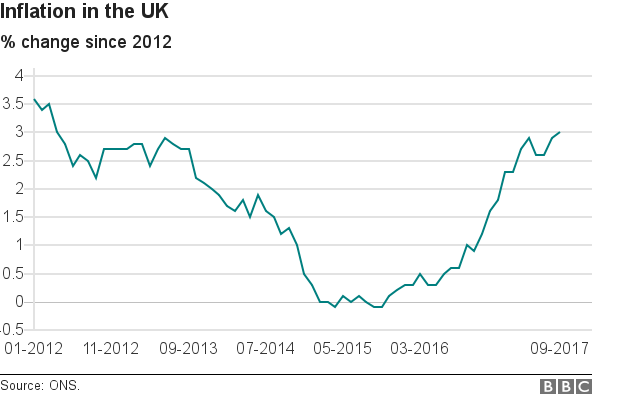 Inflation over past five years