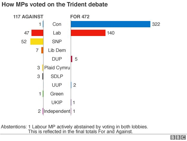 Chart showing how MPs of each party voted. Conservative: 322 For; Labour 140 For - 47 Against; SNP 54 For; Lib Dems 7 Against