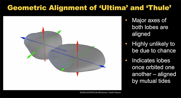 Alignment of the two lobes