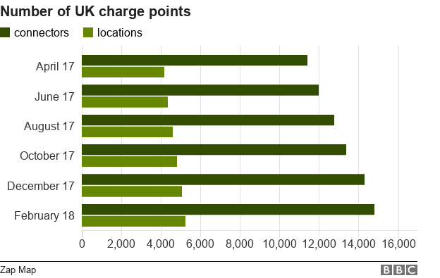 bar chart showing growth in charge points