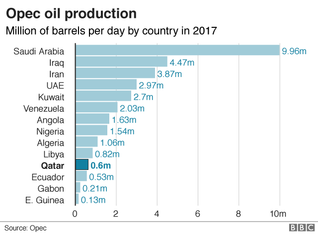 Qatar pulls out of Opec oil producers' cartel - BBC News