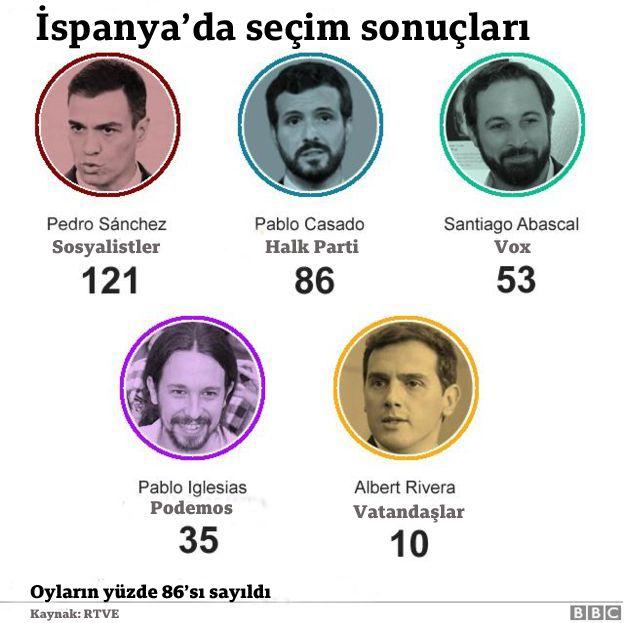 İspanya seçim sonuçları