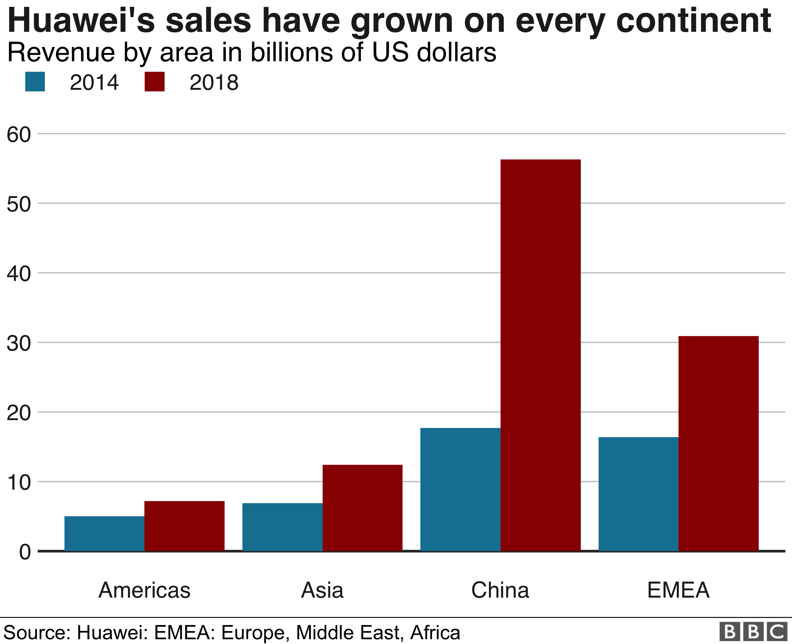Image result for demand for Huawei UK chart