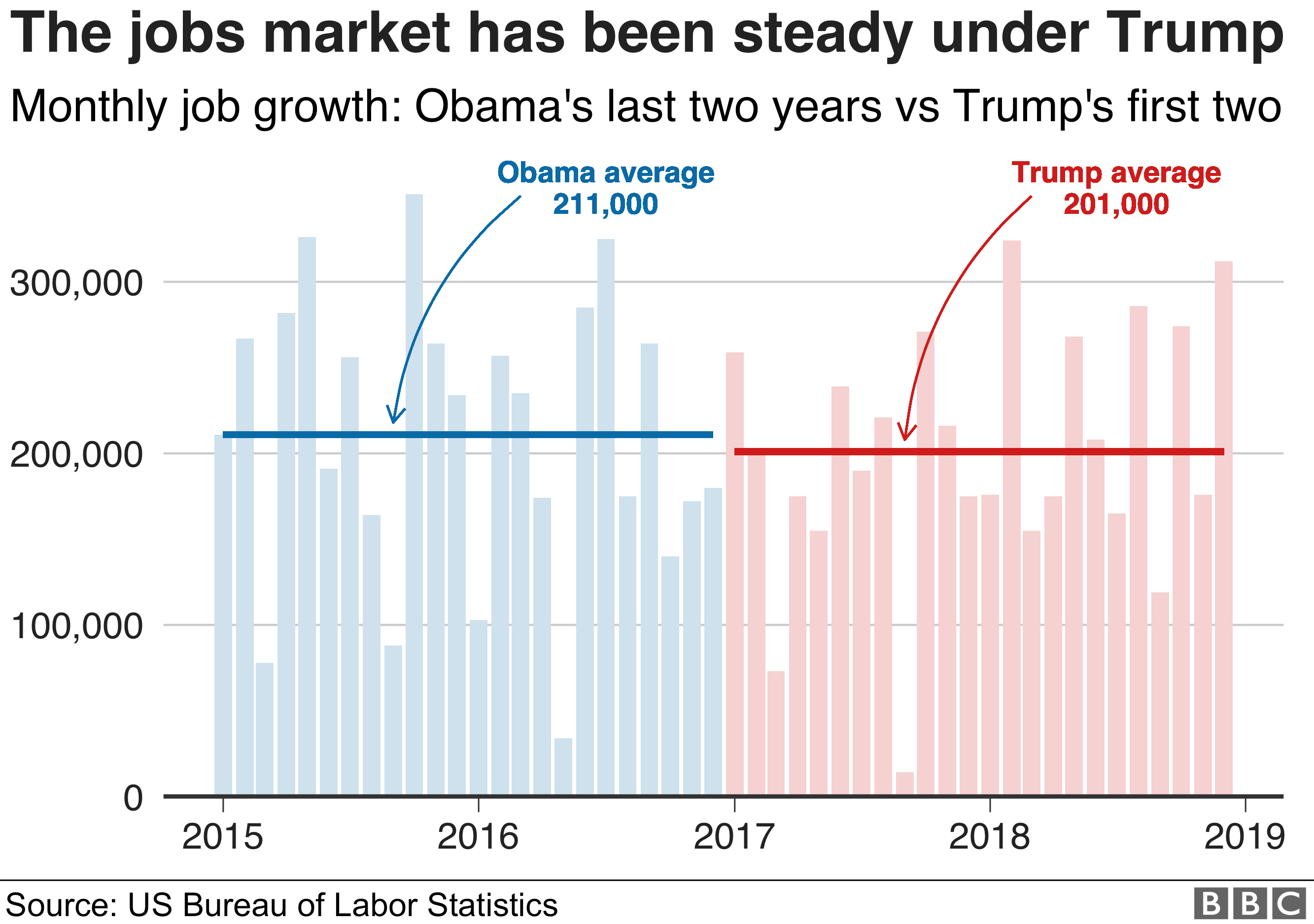 Chart showing how the US jobs market has continued to grow steadily under President Trump