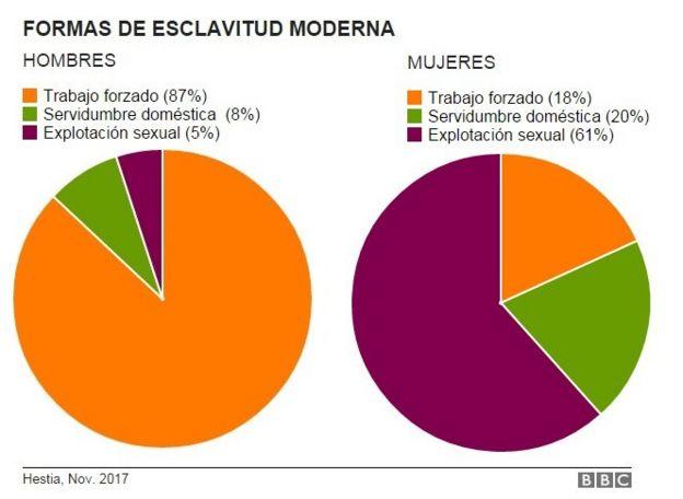 Formas de esclavitud moderna, gráfico