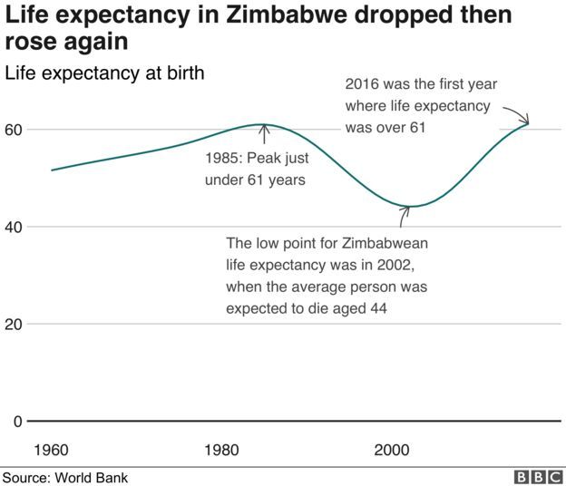 Chart showing how life expectancy in Zimbabwe is at it's highest in history - 61 years - after falling to 44 in 2002