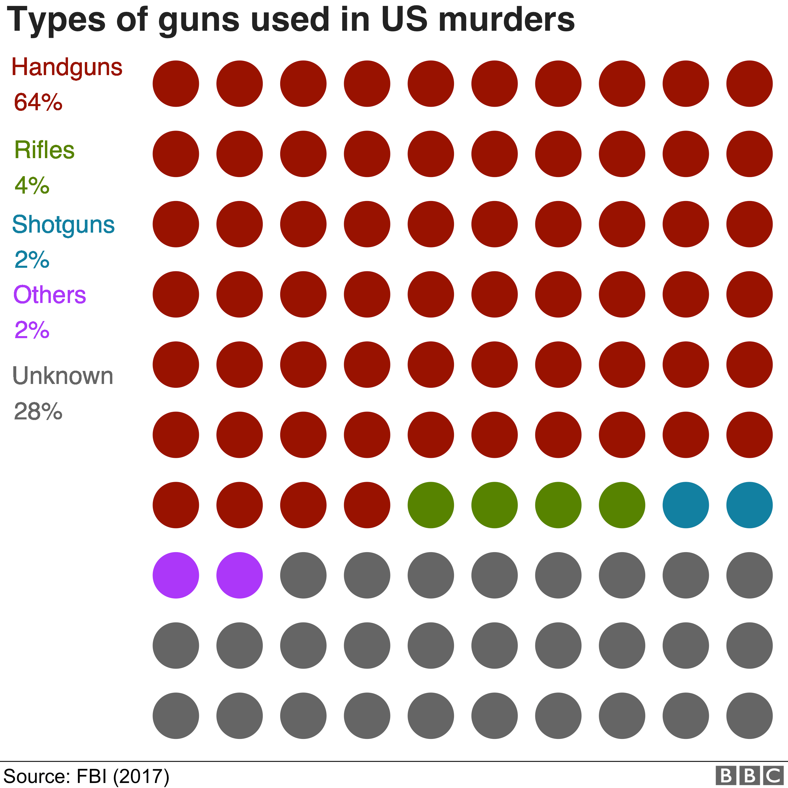 Chart showing types of guns used in US murders