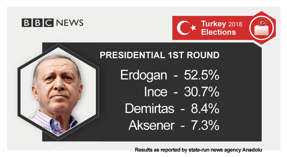 Presidential 1st round results as reported by Anadolu Agency