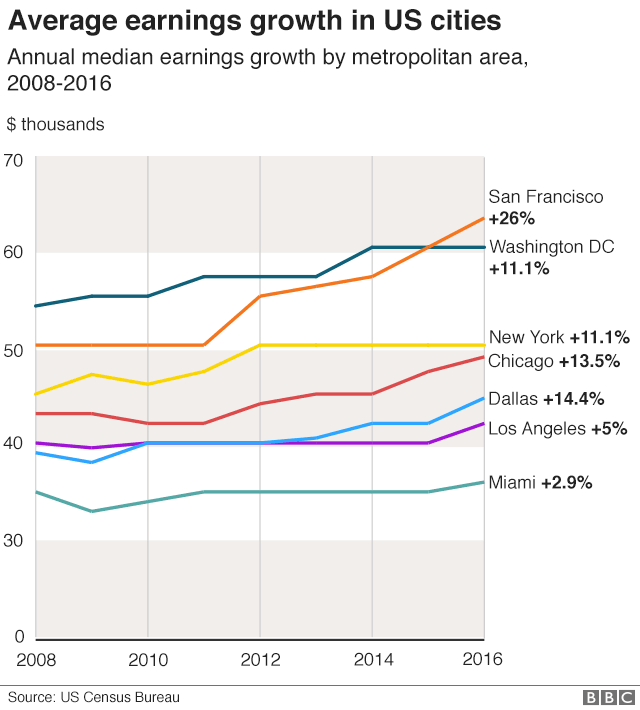 Earnings growth in selected US cities