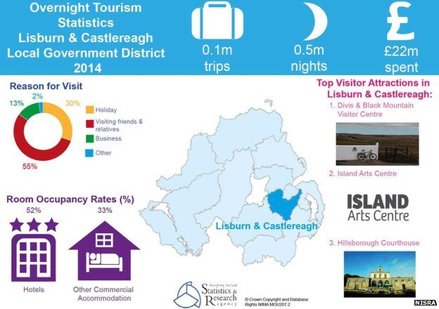 Lisburn and Castlereagh tourism infographic