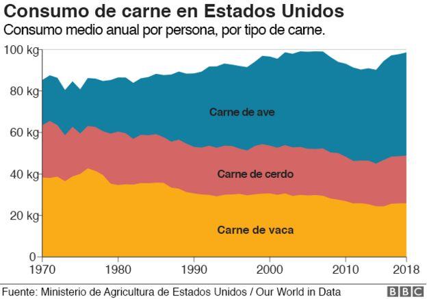 Gráfico consumo de carne en Estados Unidos.