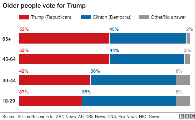 Exit poll graphic on age