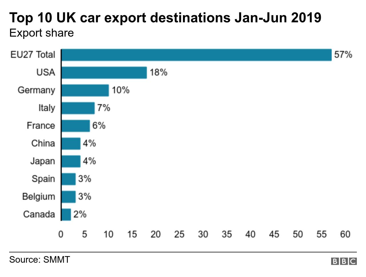 Top car export destinations