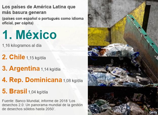5 países de América Latina que más basura generan