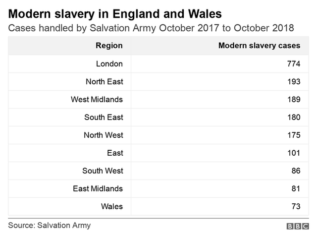 Table showing cases of modern slavery by region