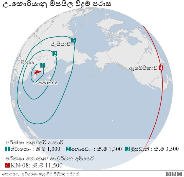 World Politics concerning the Asian region _95727125_icbm_missiles_ranges_english_624_sinhala