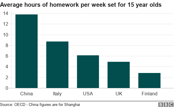 Against Homework Facts